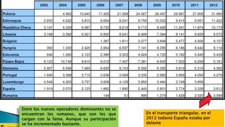 Deslocalización transporte español © Astic