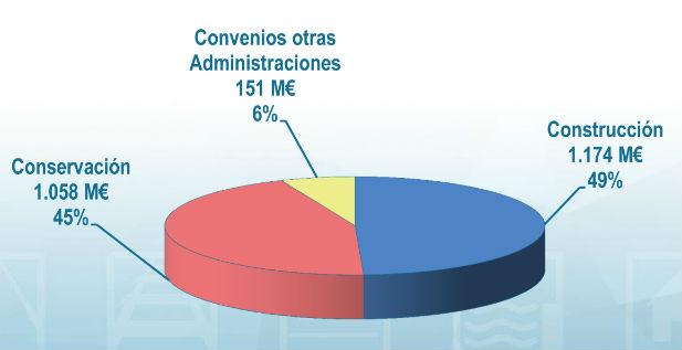 Presupuesto Carreteras_Ministerio_Fomento