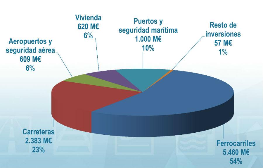 Presupuesto Ministerio_Fomento